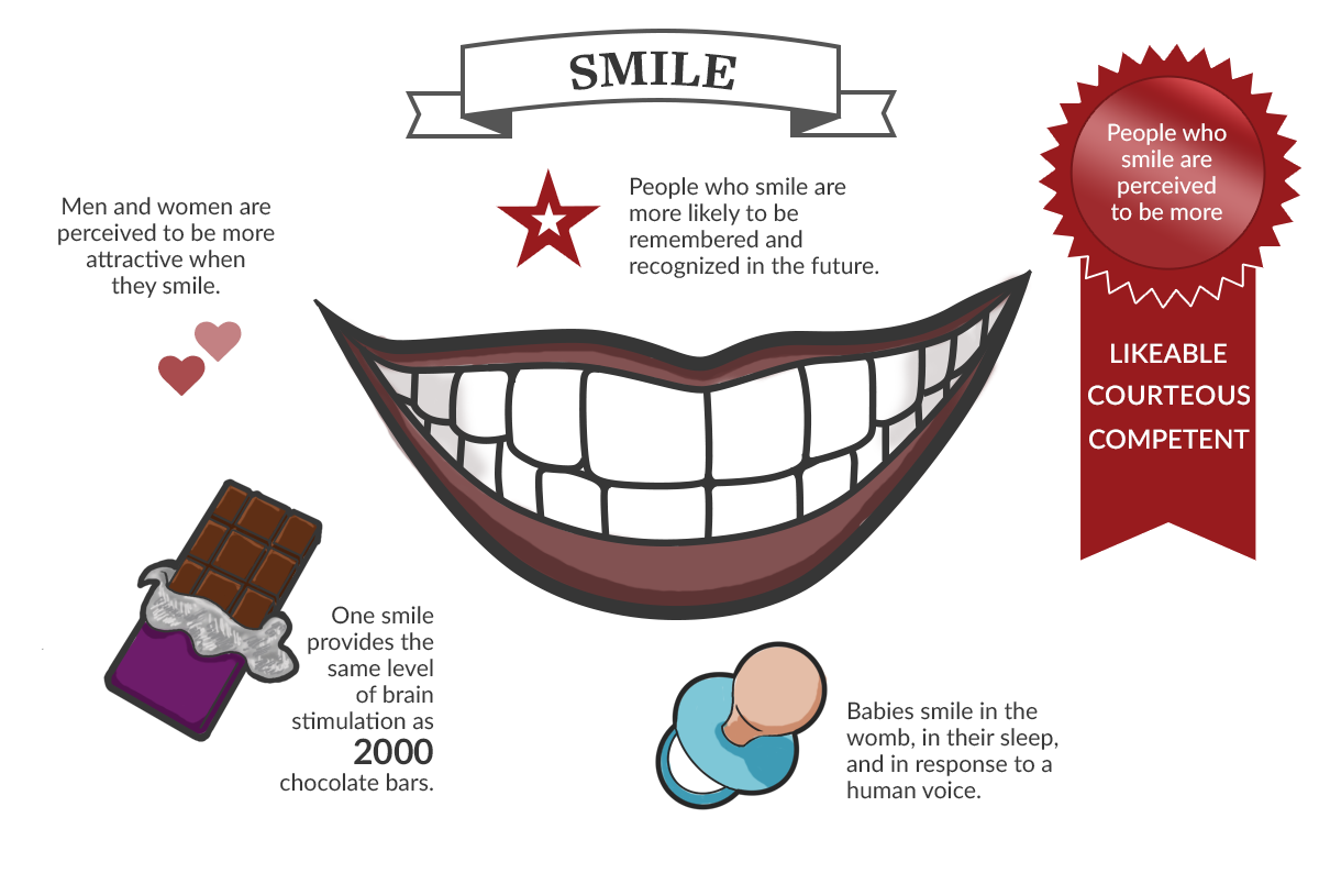 Tour of the Mouth: Smile infographic